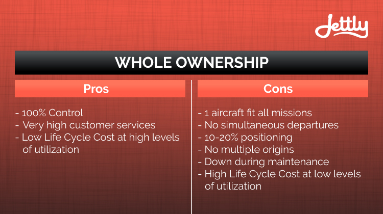 Whole Aircraft Ownership Pros and Cons Graph