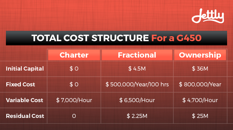 Private Jet Charter vs. Fractional Jet Ownership vs. Whole Aircraft Ownership Cost Structure Model