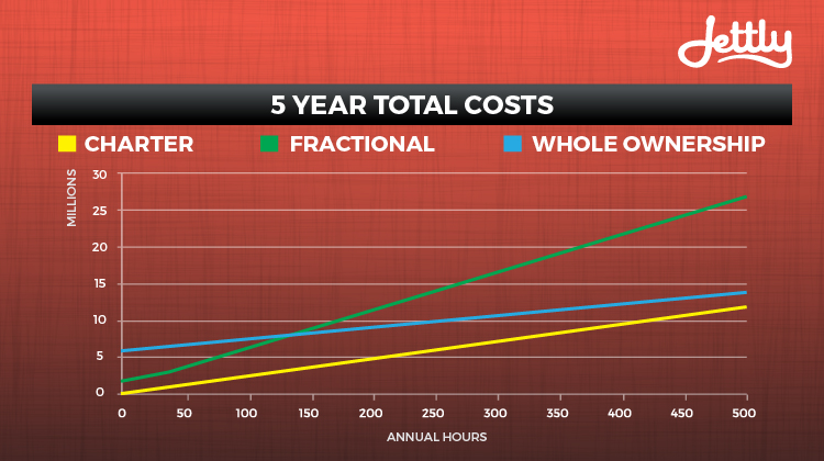 5 Year Total Costs of On-Demand Jet Charter vs. Fractional Jet Ownership vs. Whole Aircraft Ownership